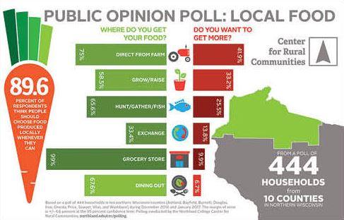 local-food-poll.JPG