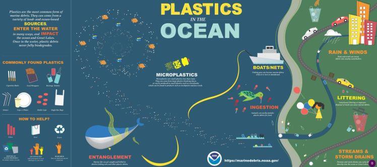 NOAA-plastics-in-the-ocean.JPG