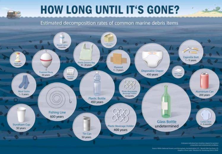 ocean-garbage-how-long-before-it-is-gone