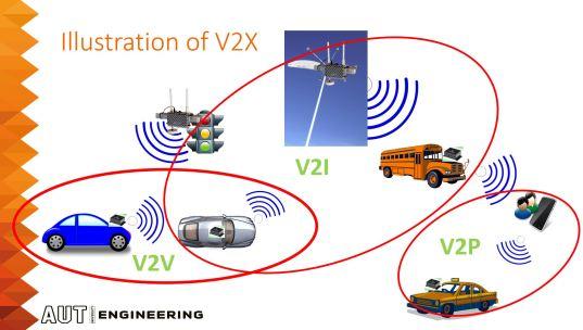 aut-V2X