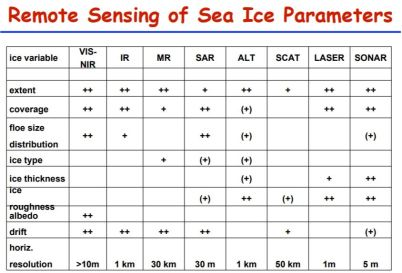 AWI-Lemke-Sea-ice-remote-sensing-comparision-01