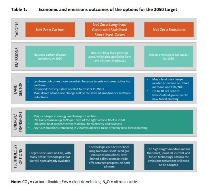NZ-Zero-Carbon-Act-scenarios-01.JPG