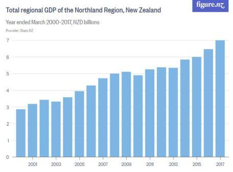 Northland-GDP-01
