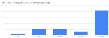ADI-WRE-business-type