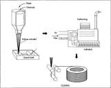 Carbon-fibre-production