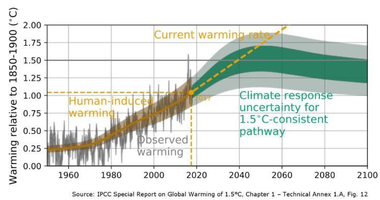 IPCC-Oct18-chart-01