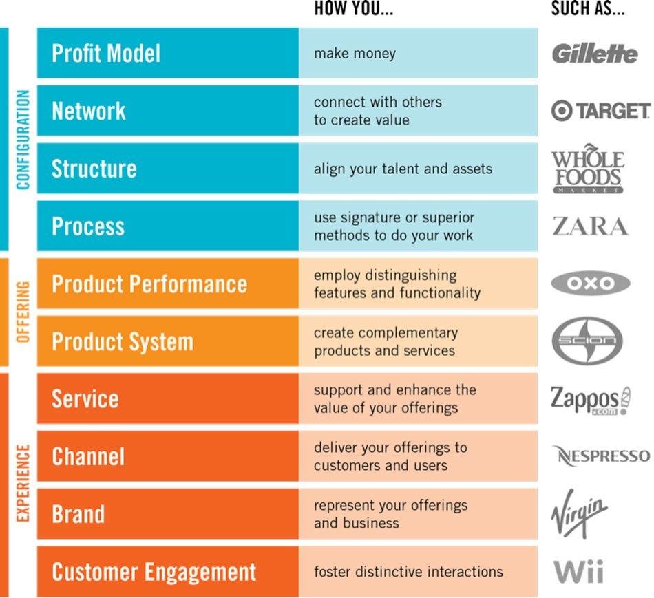 10-types-of-innovation-02
