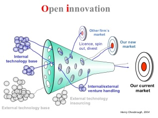 Chesborough-open-innovation-01